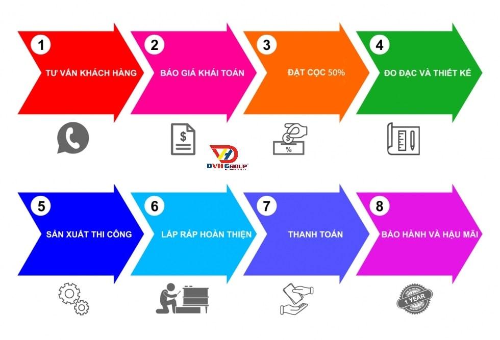 8 bước trong quy trình thiết kế thi công nội thất căn hộ chung cư tại Nhơn Trạch