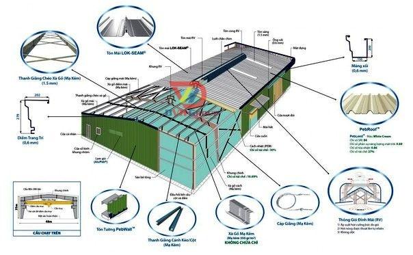 Các Yếu tố vật liệu thi công để hoàn thiện nhà máy