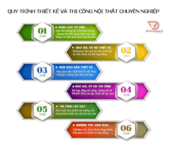 Công Ty Thiết Kế Nội Thất Tại Quận Gò Vấp - Nội Thất DVHGroup - Quy trình thiết kế nội thất